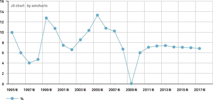 カンボジアGDP成長率の推移